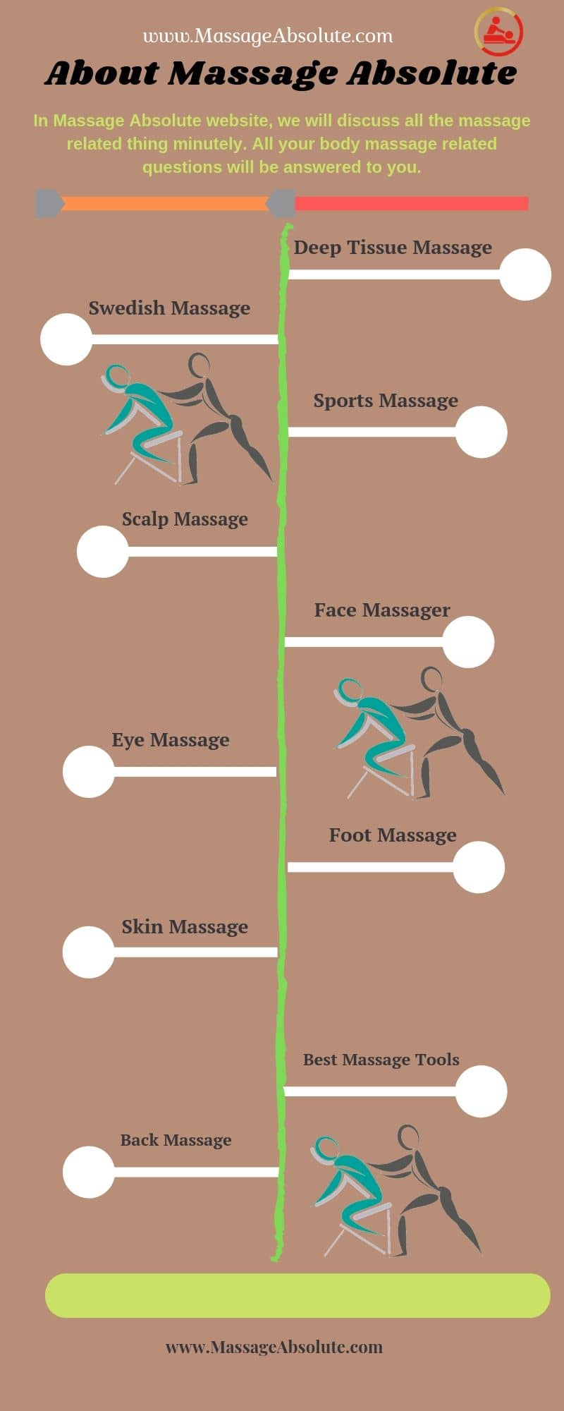 massage absolute infographics